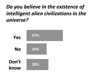 50% OF PEOPLE ON EARTH BELIEVE IN ET AND UFO - 2017 STUDY